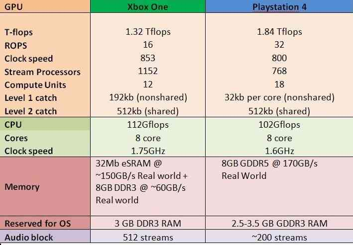 Xbox One vs PS4 Specs - Bing images