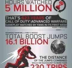 advanced warfare infographic