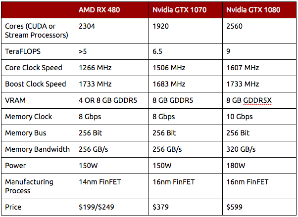 AMD RX 480 vs Nvidia GTX 1070 & 1080