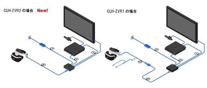 PlayStation VR updated