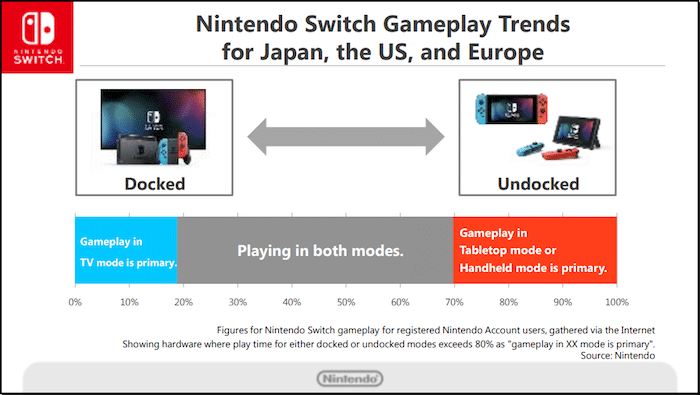 Nintendo Switch Usage Data
