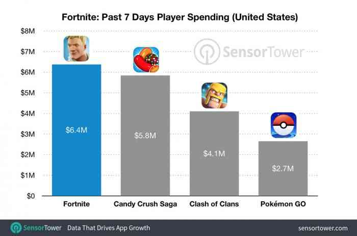 fortnite mobile revenue