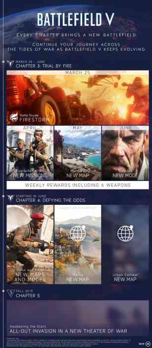 battlefield v roadmap 2019