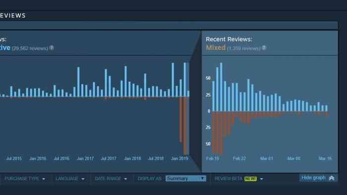 Steam Positive Review Bombs