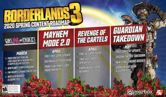 Borderlands 3 Roadmap