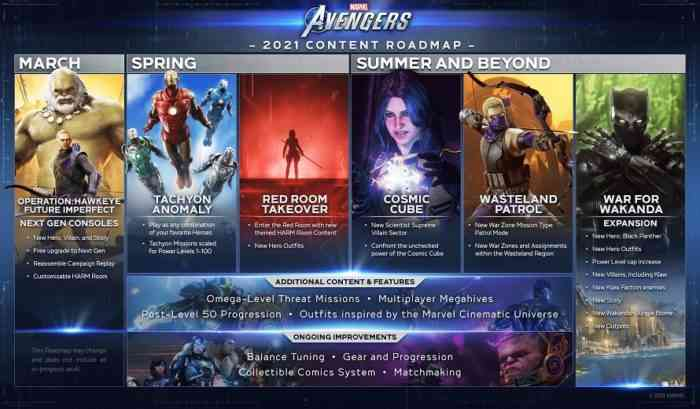 Marvel's Avengers Roadmap